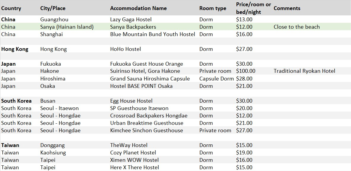 Asia Accommodation List